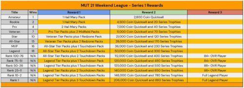 Madden 21 Weekend League Rewards Series 1 1 1