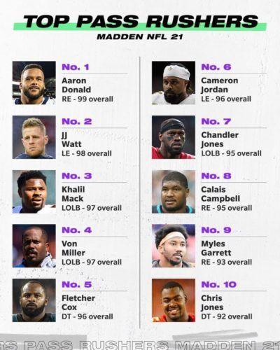 Madden 21 best pass rushers