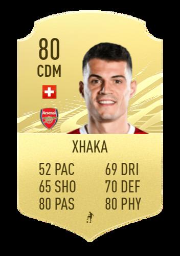 Xhaka FIFA 2022 Prediction