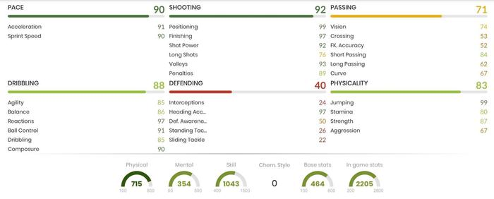 TOTSSF Icardi In Game Stats