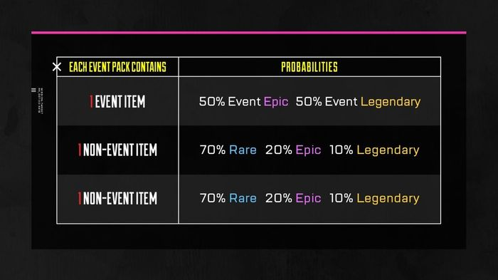 Apex Legends Chaos Theory Event Loot Apex Pack drop rates