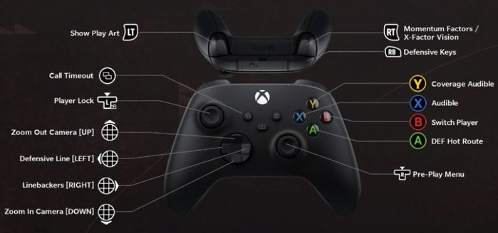 The Preplay Defense Controls for Xbox on Madden 22