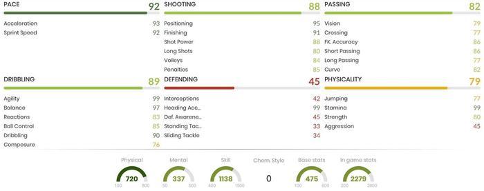 Romarinho In Game Stats