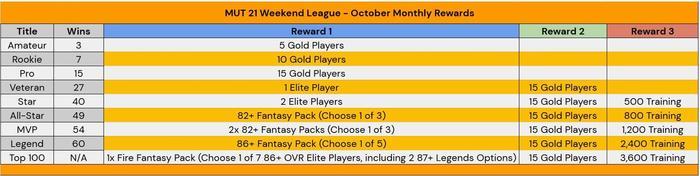 MUT 21 weekend league october rewards