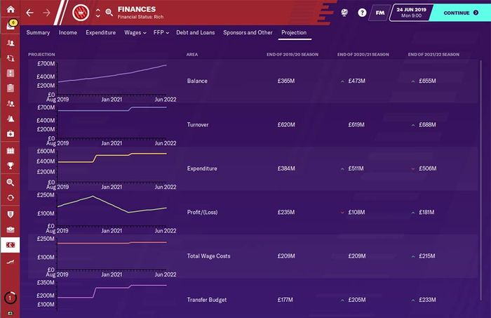 Arsenal's club finances at the start of your career