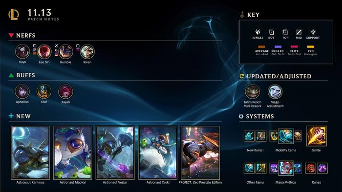 LoL 11.13 patch notes highlights buffs nerfs champions items new skins