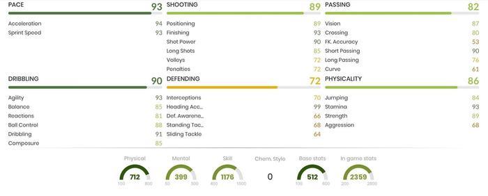 Cristian Guanca In Game Stats