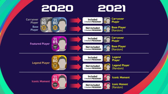 pes 2021 mobile 2020 carryover