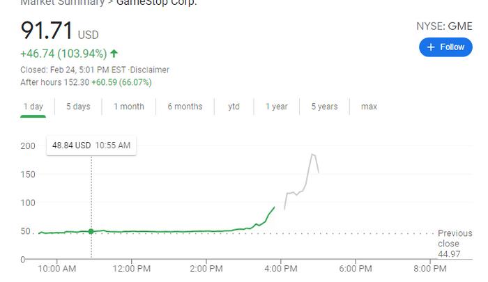 Reddit GME Stock Impact