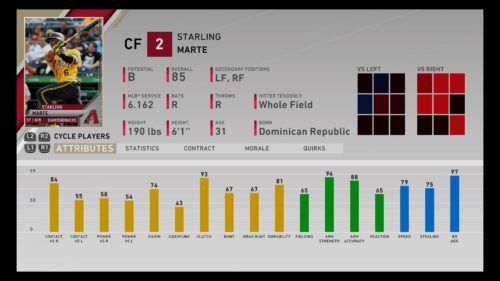 MLB The Show 20 best center fielder Starling Marte
