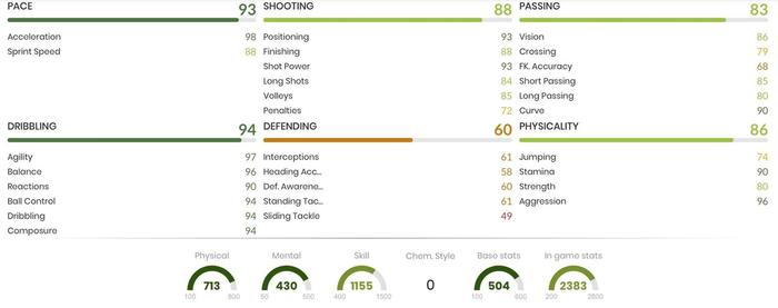Diogo Jota In Game Stats