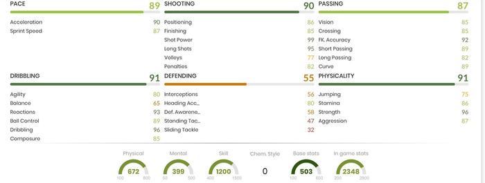 Hulk In Game Stats