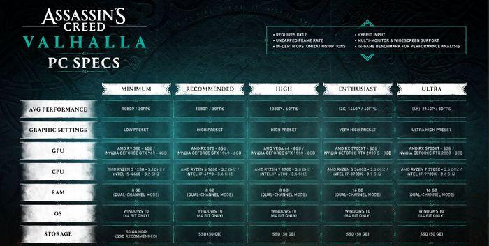 Assassins Creed Valhalla Graphics PC specs