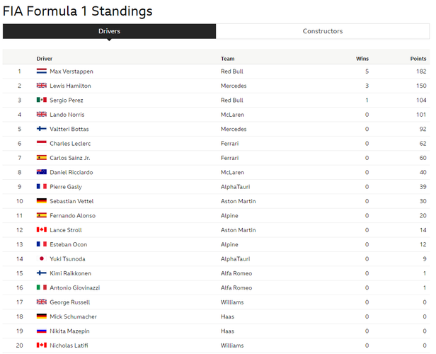 f1 driver standings july 2021