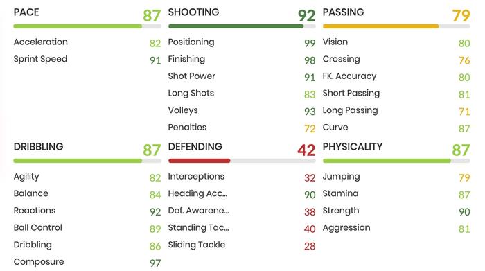 fifa 21 fut birthday huntelaar objective in game stats