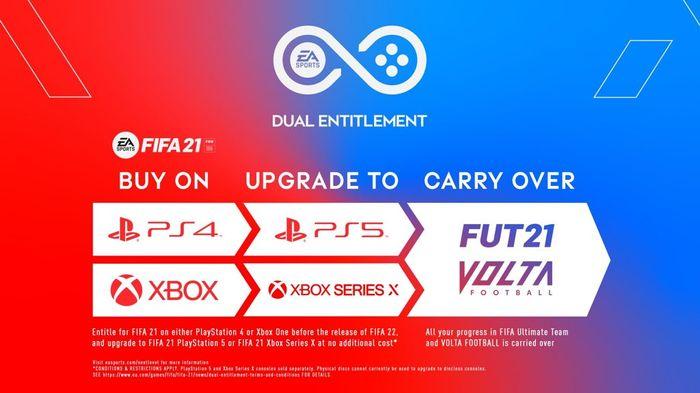 fifa 21 dual entitlement explained