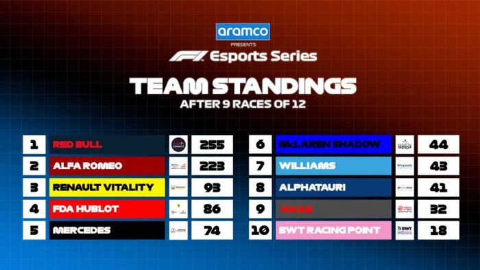 F1 Esports 2020 team standings