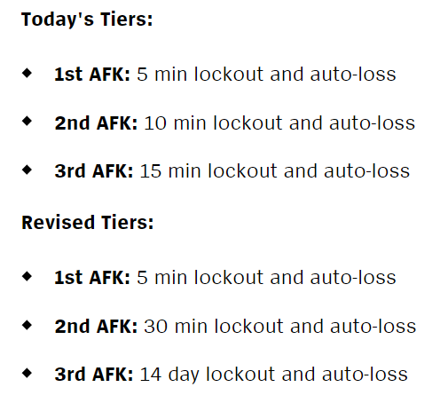 LoL 11.9 AFK punishments time loss update patch notes