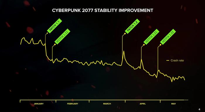Cyberpunk 1.3 Update Patch Crash Stability