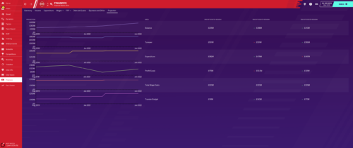 Liverpool's complete finances are all on the up in FM20.