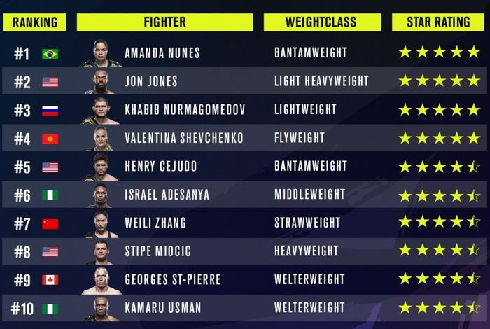 UFC 4 ratings 5 star fighters on launch