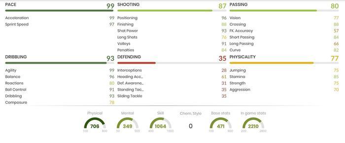 Biabiany In Game Stats