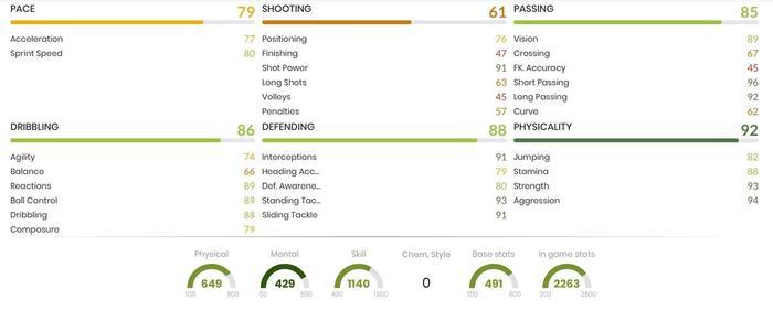 FUT Birthday Bakayoko In Game Stats