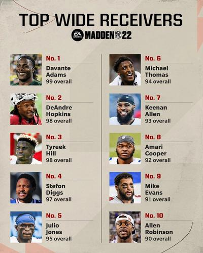 Madden 22 ratings top 10 wide receivers