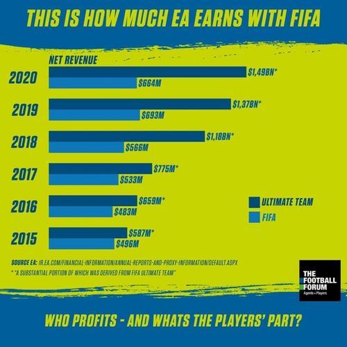 fifa earnings